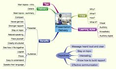 Presentation Delivery Mind Map