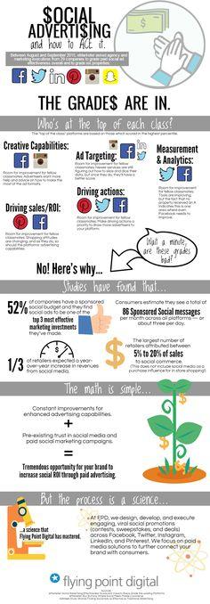 Social Media ROI #infographic #Advertising #SocialMedia