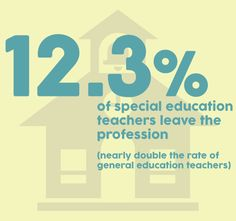 12.3% of special education teachers leave the profession... (that's nearly double the rate of general education teachers)