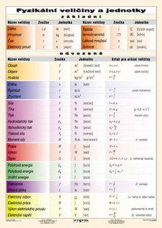 Algebra, Periodic Table, University, Map, David, Celebrity, Geometry, Boots, Periodic Table Chart