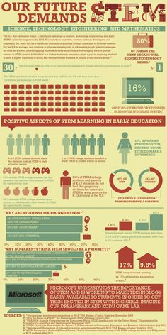 Infographic on the importance of STEM education.