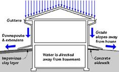 Whatu0027s Causing Water Damage In Your Home? Common Causes Include Surface  Water, Subsurface Water, Storm Water, And Sewer Water.