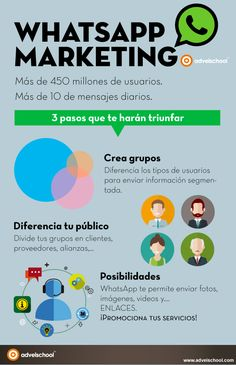 Hola: Una infografía sobre WhatsApp Marketing. Vía Un saludo