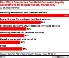Best Ways Companies Can Build Consumer Loyalty According to US Internet Users, March 2012 (% of respondents)
