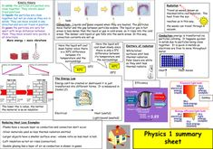Summary sheets of the main key points of AQA physics as a poster to help with revision Gcse Physics Revision, Physics Notes, Chemistry Notes, Science Week, Teaching Science, Teaching Resources, Map Math, Kinetic Theory, Aqa
