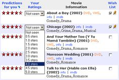 movielens.com: exhaustive database of films (even foreign, indie, documentary) which provides accurate suggestions for additional watching.