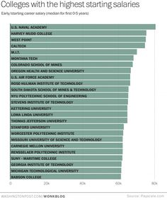 Where to go to college if you want the highest starting salary - The Washington Post