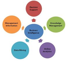 """Self Service Business Intelligence typically builds on """"traditional BI"""" — i.e. the trusted data sources (finance, etc.) available through the enterprise data warehouse are a key part of the data analysis done in the """"self-service"""" tools. If you want more information please feel free to visit:  http://www.thinklayer.com/services/business-intelligence-and-analytics/self-service-business-intelligence/"""