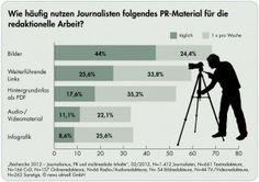 Mit einer Online-Umfragehat die dpa-Tochter news aktuellim November/DezemberJournalisten von allen Mediengattungen in Deutschland befragt. Wie recherchieren sie und welche Anforderungen stellen sie an PR-Material in Zeiten von Social Media?