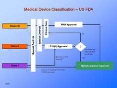 How the US FDA classifies Medical Devices