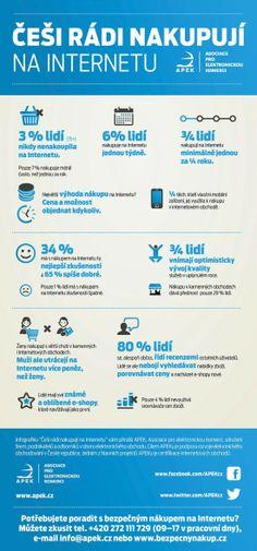 Češi rádi nakupují na internetu – infografika
