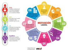 Estadísticas de motivación laboral