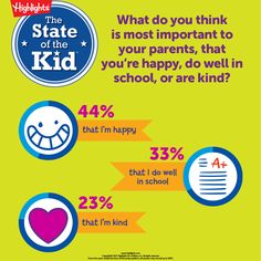 Parents want their children to be caring & empathetic, but our State of the Kid survey results show that's not the message that kids are hearing