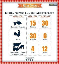 Y para lograr el marinado perfecto: | 20 Infográficos que te servirán si eres un novato en la cocina