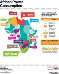 Infographic charting annual power consumption per person across several countries in Africa.
