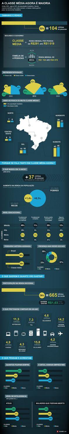 Quem é a classe média que ganha pouco, mas domina o Brasil - EXAME.com