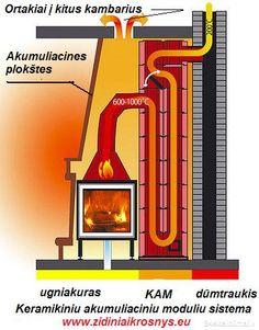 TERMO židiniai – Tai ugniakurai su termo akumuliaciniais moduliais =Krosnys  SU ORTAKIAIS