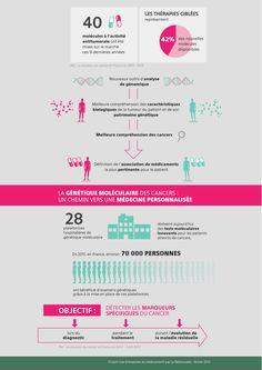 Cancer - Personnalisation des traitements