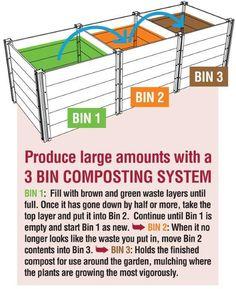 Trees compost bin diy compost sifter compost box compost palette c Garden Compost, Veg Garden, Compost Tea, Compost Bucket, Vegetable Gardening, Compost Soil, Garden Shrubs, Gardening Hacks, Container Gardening