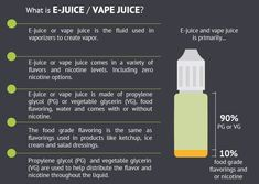 he ingredient list in e-cigarette liquid is very simple. There is either propylene glycol or vegetable glycerin (sometimes a combination of both), and nicotine. Vape Facts, Case Study Design, Help Quit Smoking, Blowing Smoke, Some People Say, Vape Juice, Blood Vessels, Electronic Cigarette, Health Problems