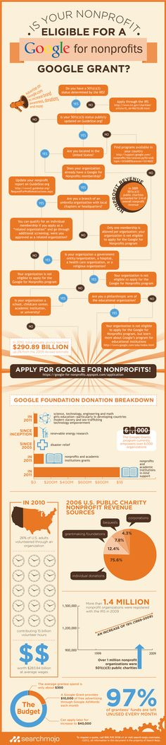 Are you eligibile for a Google for Nonprofits Google Grant?    Make the most of your non-profit's website and social media, visit http://www.belugasocial.com