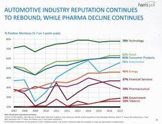 Pharma Industry Reputation Hits 7-Year Low According to Harris Poll