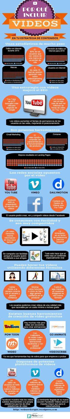 Por qué incluir vídeos en tu Estrategia de Contenidos #infografia