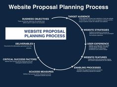 Website Proposal Planning Process