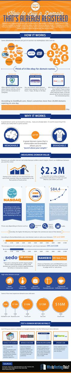 What You Need To Know Before #Buying A #DomainName That's Already Registered - #infographic