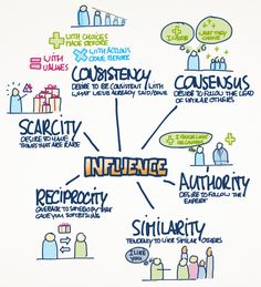 Six Influence Techniques by Cialdini: Reciprocity, Commitment & Consistency, Liking & Similarity, Authority, Social Proof & Consensus, Scarcity.