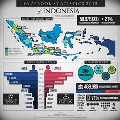 Facebook Statistics 2012 Indonesia #infographics