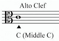 Music Theory: Alto and Tenor Clefs