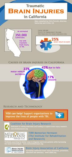 Traumatic Brain Injuries in California. Also, Axon Optics Lenses reduce the severity and frequency of migraines, blepharospasm, and other light-sensitive conditions. If you have photophobia (light sensitivity), there is a 90% chance these will help you. Save $8.33 for reading me at www.axonoptics.com, use this coupon code exactly as written: pinme833