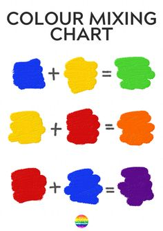 Filed - 10 Fun Ways to Learn How to Colours Are Made - simple hands-on way to teach children how to make secondary colors Acrylic Painting For Beginners, Simple Acrylic Paintings, Beginner Painting, Mixing Paint Colors, Color Mixing Chart, Preschool Colors, Teaching Colors, Drawing For Kids, Art For Kids