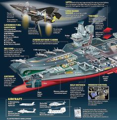 HMS Queen Elizabeth. The ship is Britain's largest ever maritime vessel weighing 65,000 tonnes and measuring 918ft from bow to stern. At almost 230ft, she stands as tall as Niagara Falls from the keel to the masthead.