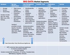 Big Data Opportunities in the value chain