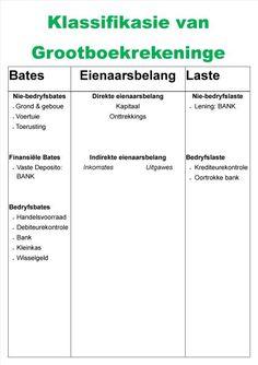 Klassifikasie van Grootboekrekeninge A2 Bookkeeping Business, Van, Study, Education, School, Afrikaans, Google Search, Report Cards, Vans