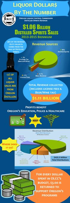 Liquor dollar$ by the number, by the Oregon Liquor Control Commission