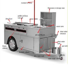 Mobile Food Kitchen Tow Behind, Gas class NG/LPG, Cart Size W X L x H. Start your mobile food business today. Shop your Mobile Food Kitchen Food Stall Design, Food Cart Design, Food Truck Design, Mobile Food Cart, Pizza Truck, Food Truck Business, Hot Dog Cart, Hot Dog Stand, Coffee Carts