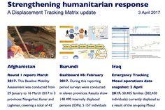 Strengthening humanitarian response: A Displacement Tracking Matrix update, 3 April/17. Updates on 9 countries #GlobalDTM