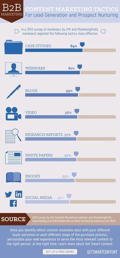 B2B marketing #Infographic #marketing #b2b #business