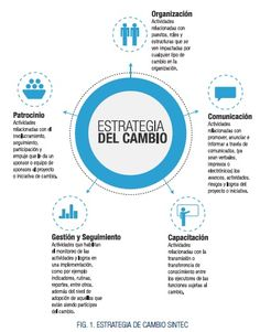¿Cómo medir la gestión del cambio en una empresa Change Management, Management Tips, Project Management, Covey Habits, Corporate Communication, Marketing Goals, Strategic Planning, Planner Organization, Human Resources