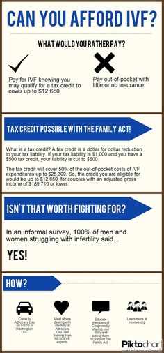 Support the #IVF Tax Credit (The Family Act)