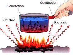 Heat Transfer Modes