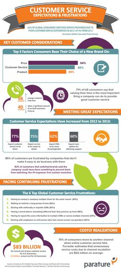 2013 Customer Service Expectations and Frustrations via @Parature Customer Service Customer Service