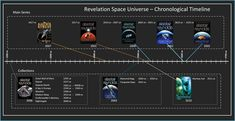 The Revelation Space universe reading order