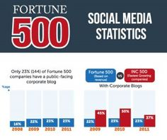 America's fastest growing companies are more likely to have corporate blogs than those listed on the Fortune 500.  Just 144 Fortune 500 companies have a public-facing corporate blog, with 35% of these coming from the top 100.