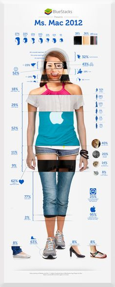 This Is What The Typical Female Mac User Looks Like | Infographic