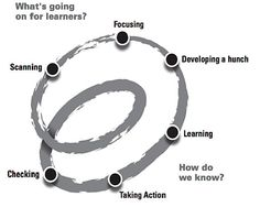 Pond - Building collaborative Teaching as Inquiry teams using Spirals of Inquiry |