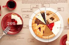 Infographics: I love the real-life images used in graphics. You could do this with pies, other foods, sports at Free State, etc.